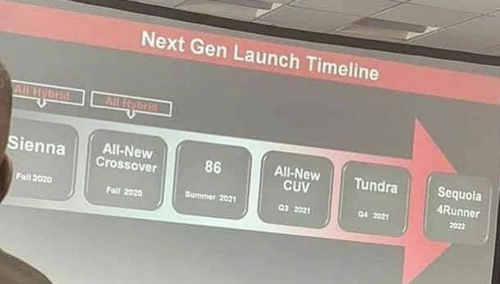 Toyota Product Timeline